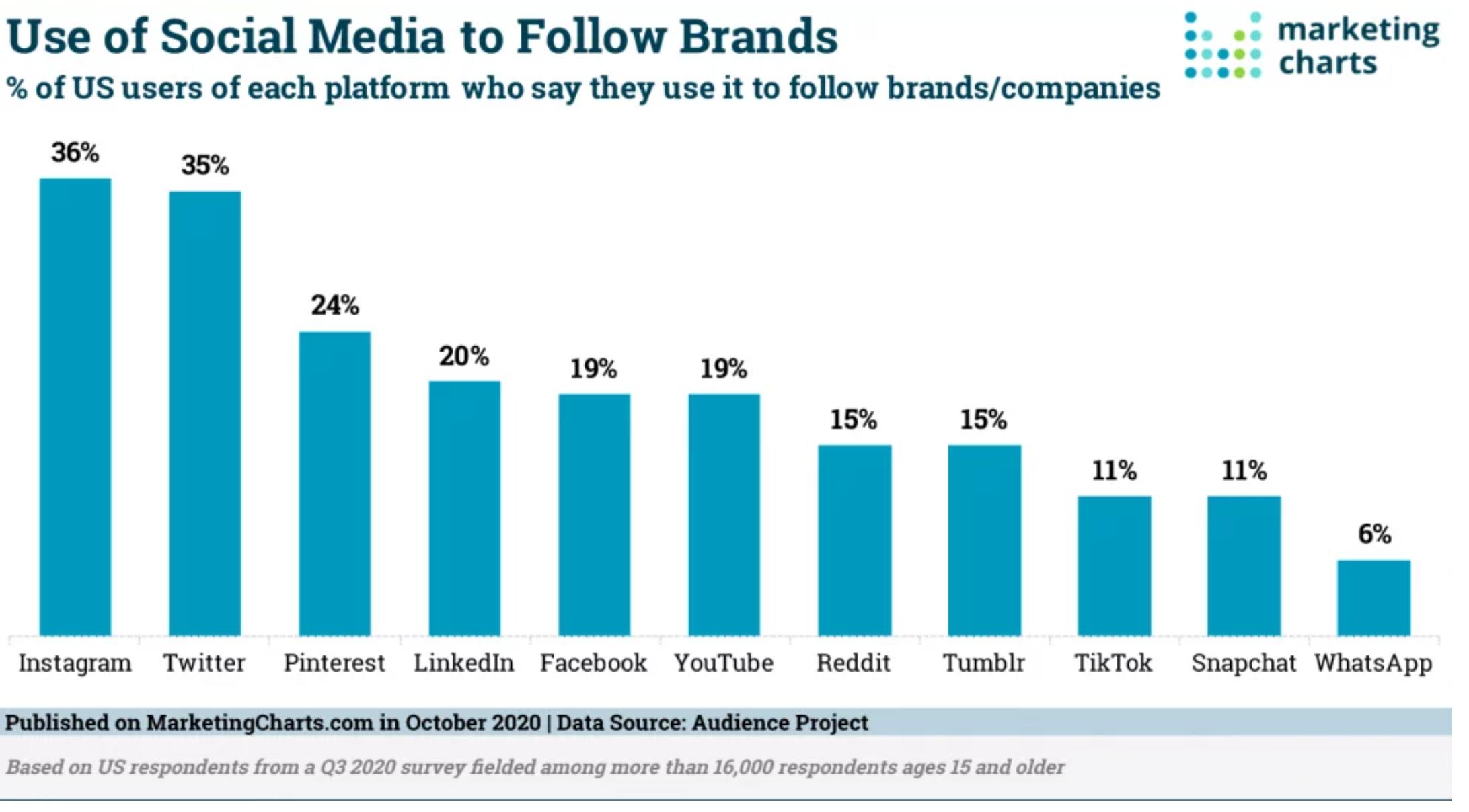 Favorite Platform to Follow Brands