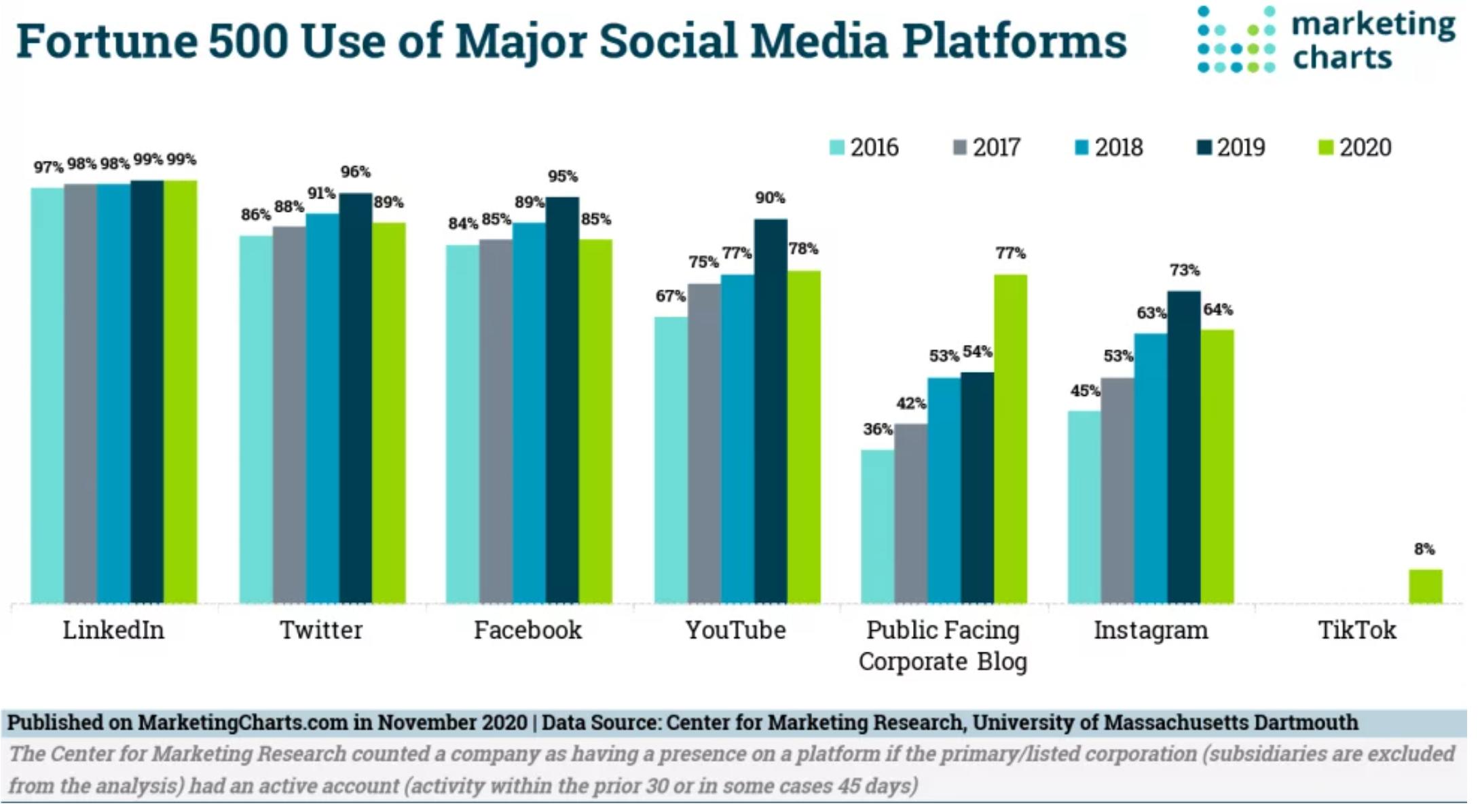 How Fortunte 500 Companies Use Social Media