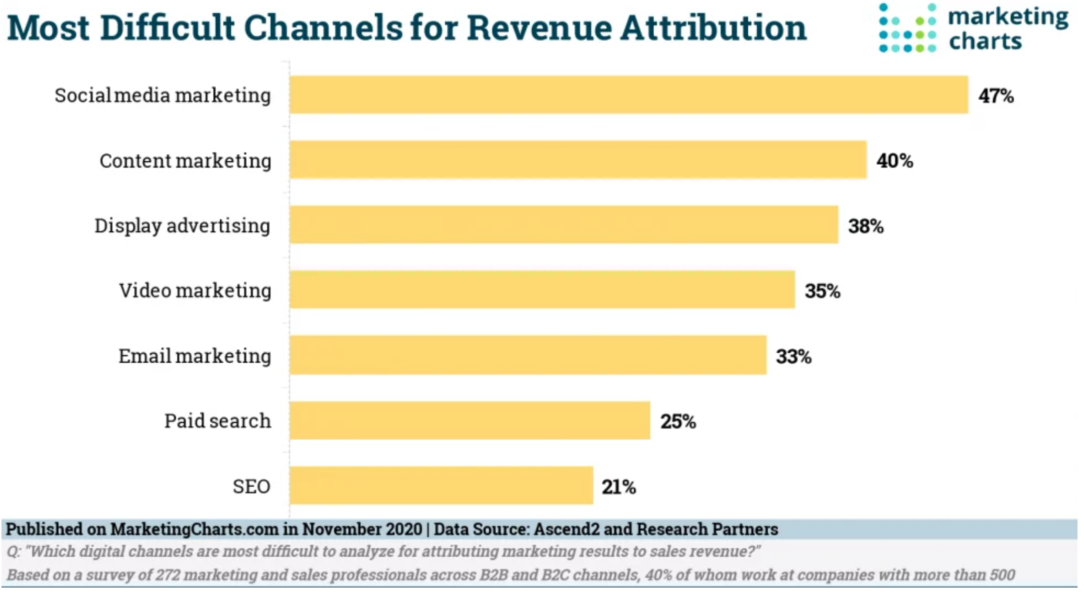 Marketers Most Difficult Channels to Attribute Revenue
