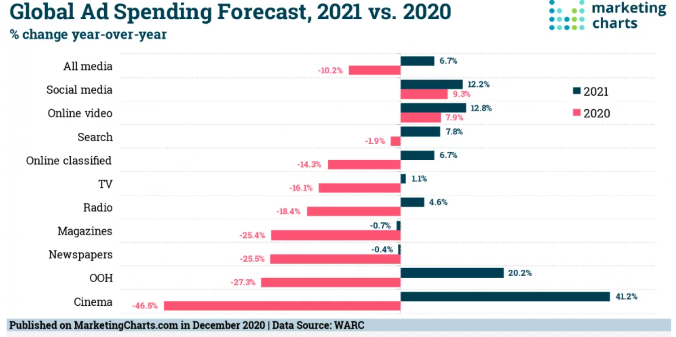 Projected 20/21 Ad Spend