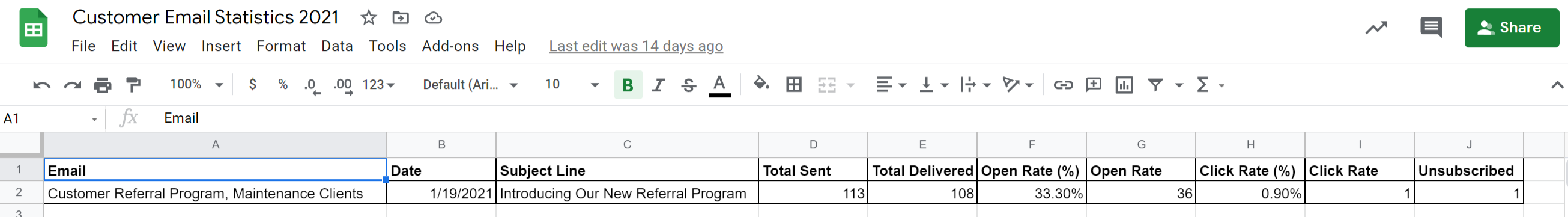 Customer Email Campaign Dashboard