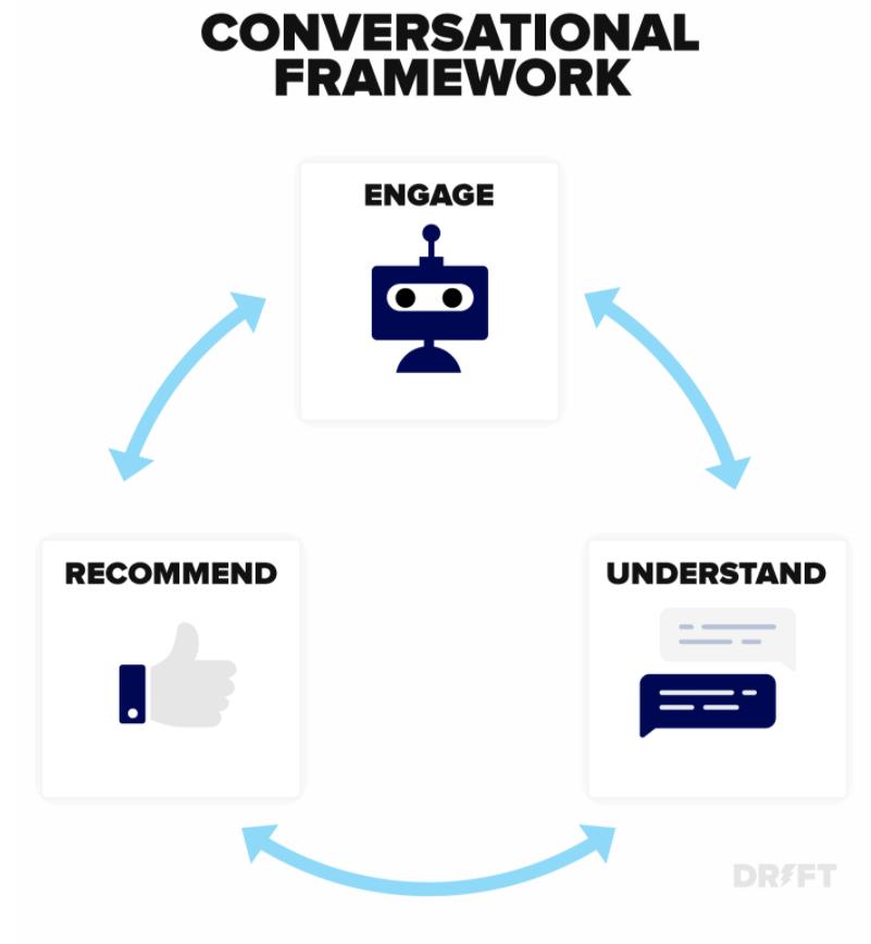 Conversational Marketing Chart