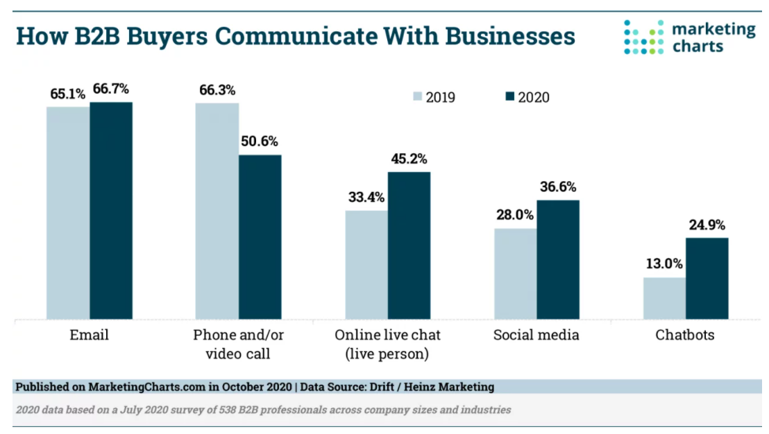 How B2B Buyers Communicate With Businesses