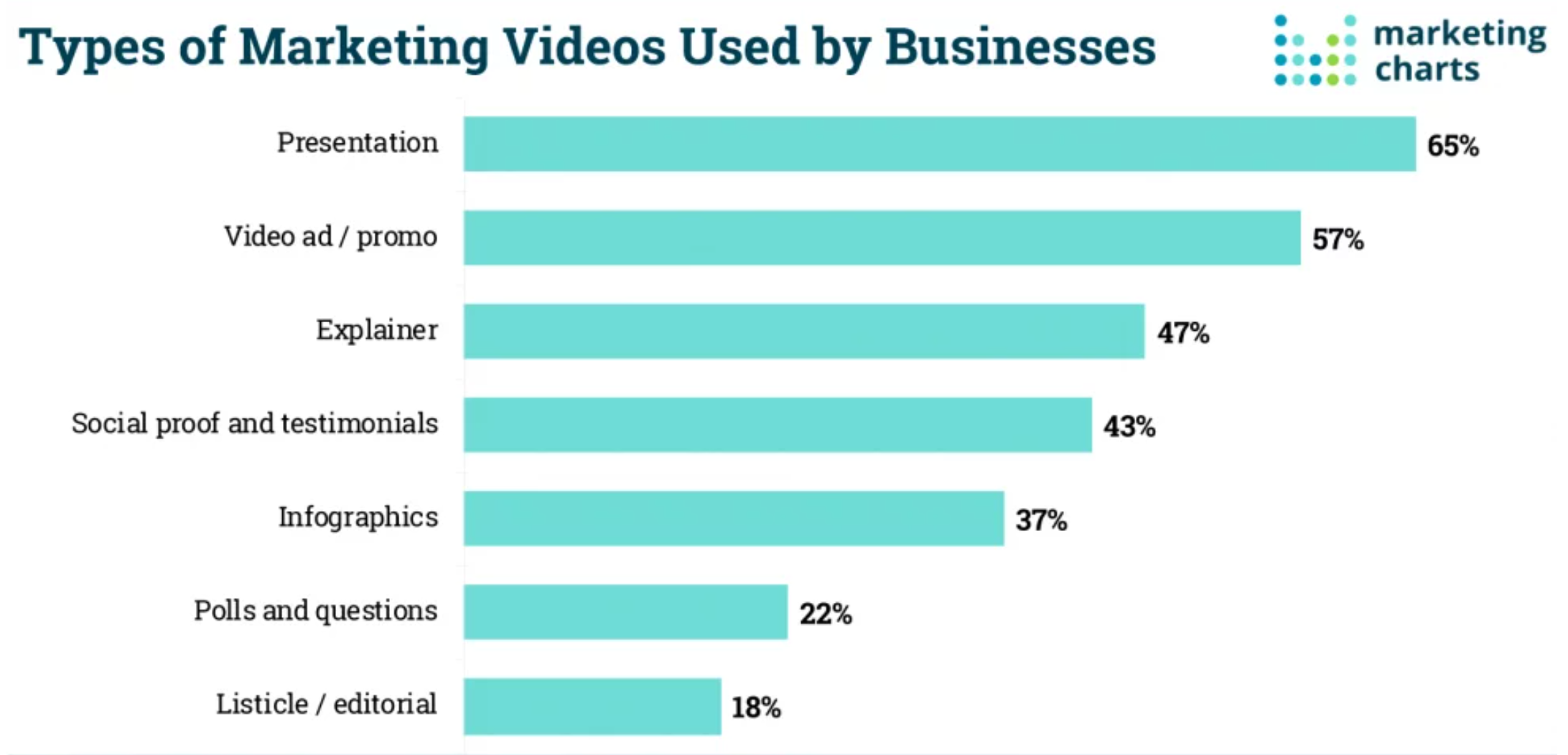 Types of Marketing Videos Used by Businesses