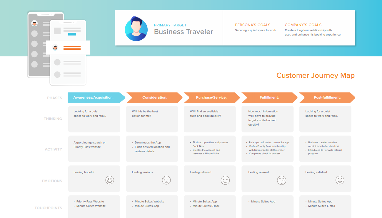 Example User Journey Map