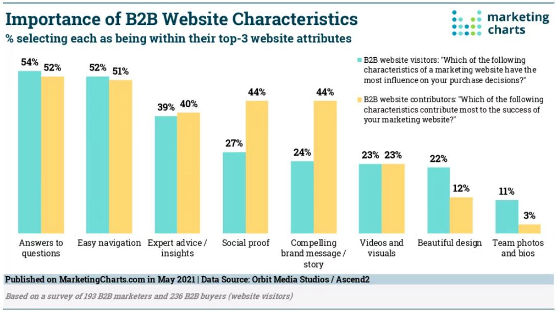 Most Important B2B Website Characteristics