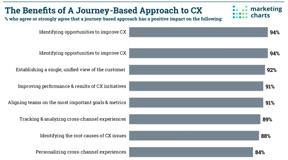 Benefits of a Journey Based Approach to CX